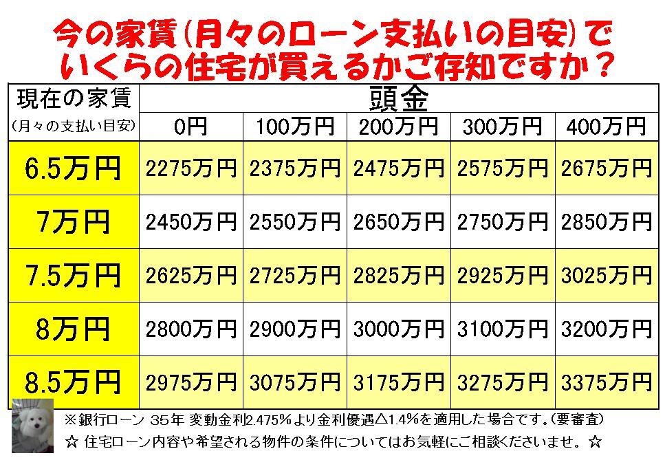 住宅ローン家賃比較表