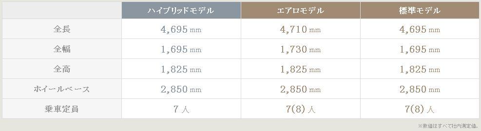 new NOAH諸元表