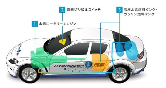 水素RE RX-8