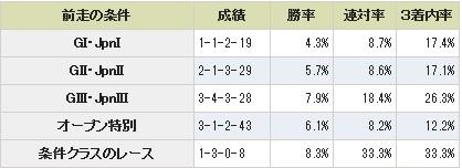 京都金杯条件別データ