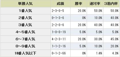 京都金杯単勝人気別データ