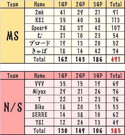 MS vs NS