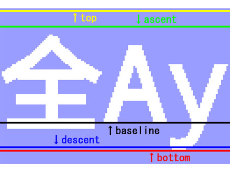 FontMetrics 図解