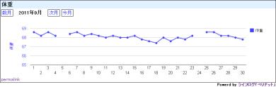 ライフログ「ペリドット」の月次チャート