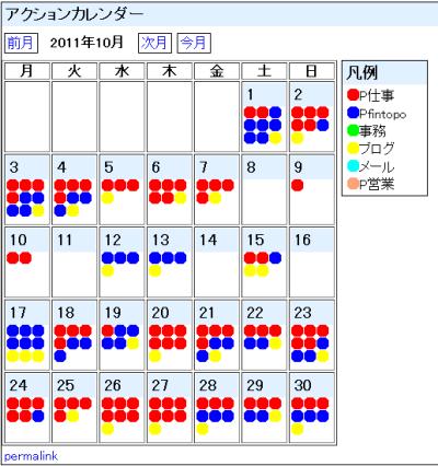 2011年10月のポモドーロ記録