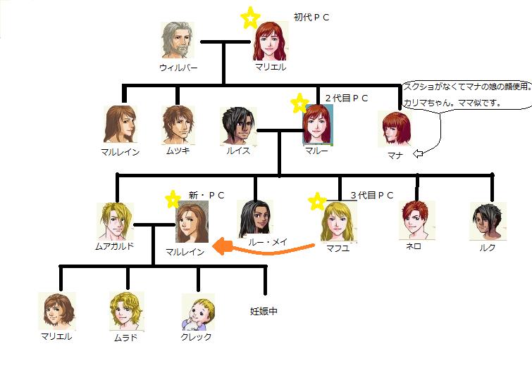 ナルル家系図