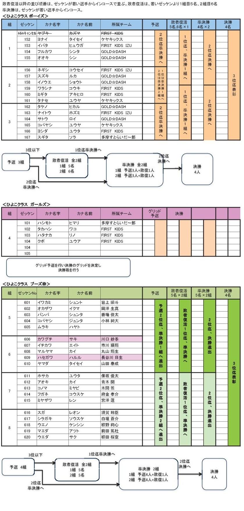 2012多摩選手権出走リスト4