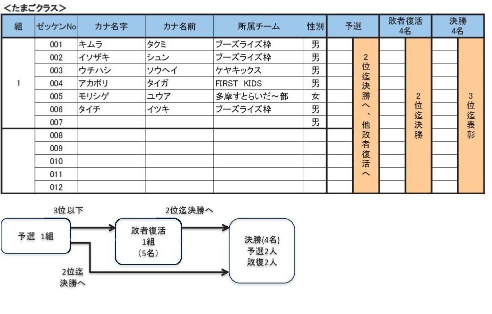 2012多摩選手権出走リスト3