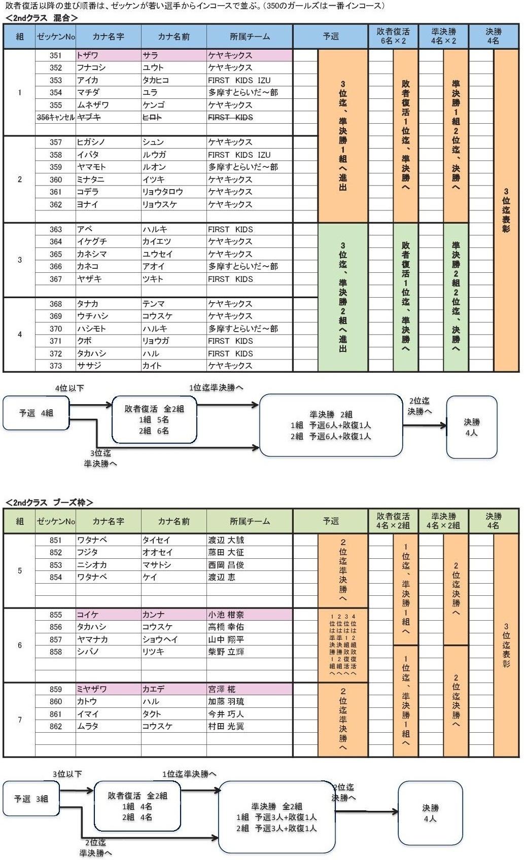 2012多摩選手権出走リスト2