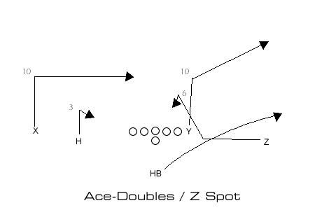 A-Doubles Z Spot