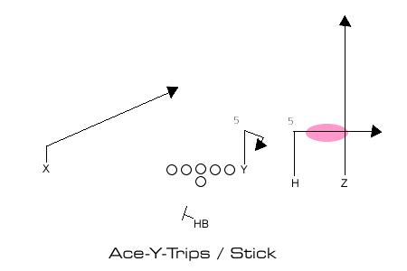 A-Y-Trips Stick