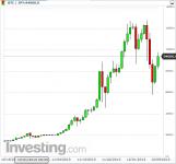 bitcoint チャート