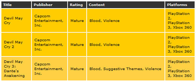 dmc_collection_ESRB.jpg