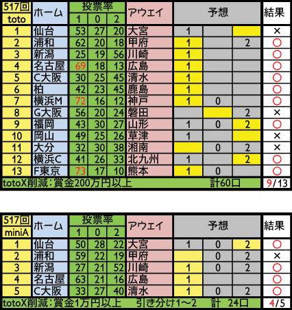 toto517結果