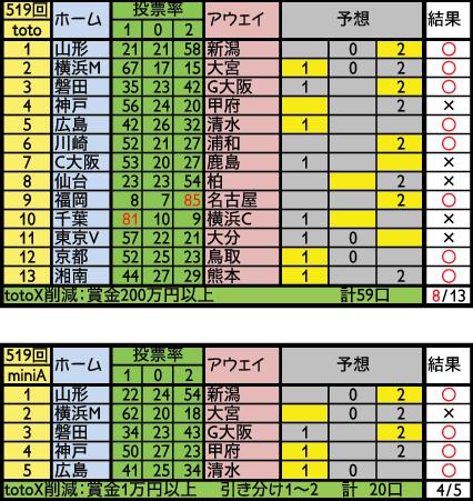 toto519結果