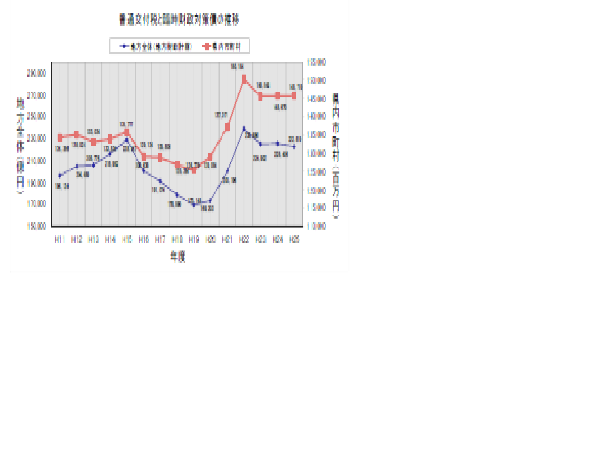 高知県地方交付税
