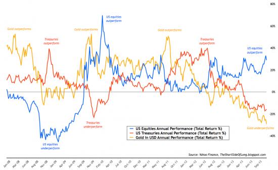 Global+Macro+Performance_convert_20131126211910.png