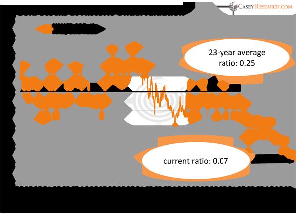 GoldStocksatHistoricUndervaluation.png