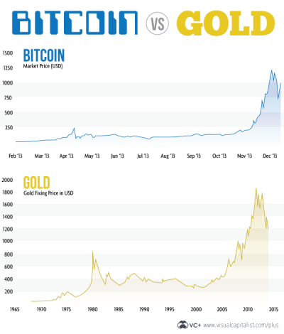 bitcoin-vs-gold_convert_20131212212350.png