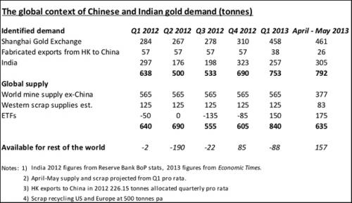 gold-demand-chart1_convert_20131208101805.jpg