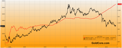 goldcore_bloomberg_chart3_18-12-13_convert_20131219211927.png