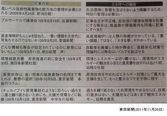 東京新聞(1)