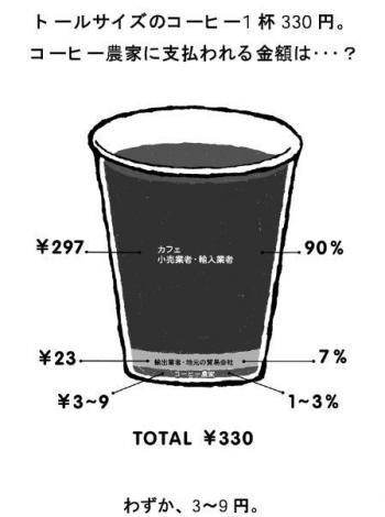 コーヒーカップ輪切り図