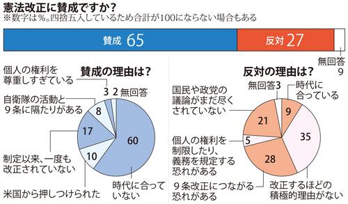 毎日新聞が実施した憲法に関する全国世論調査