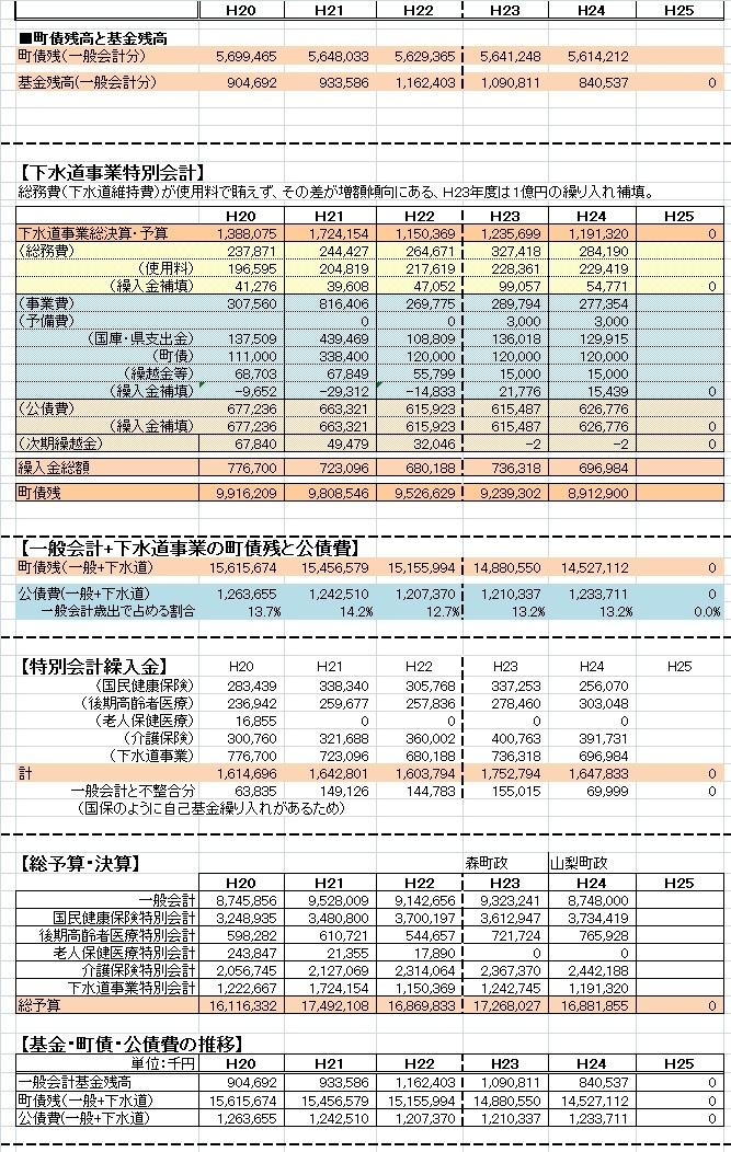 H24年度当初予算2