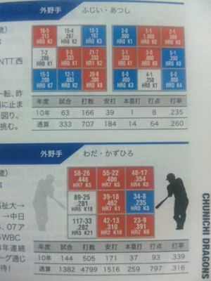 2011プレイヤーズファイル1