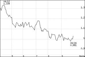 長期金利_chart110930(6ヶ月)