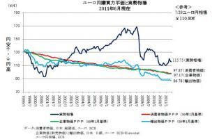ユーロ円購買力平価111006