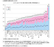 公務員数の国際比較(2008年)