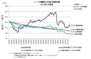 ユーロ円購買力平価と実勢相場201107