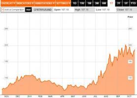 フランス国債CDS20111018