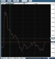 ユーロ円20111103