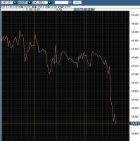 ユーロ円20111109