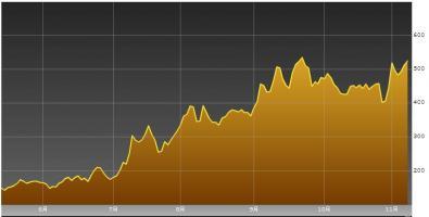 イタリア国債CDS20111109