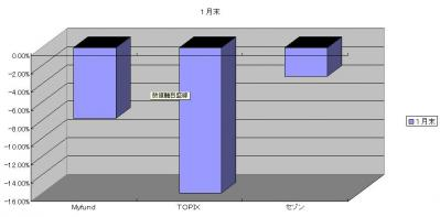 2012.1成績