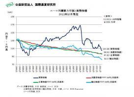 購買力平価20120224