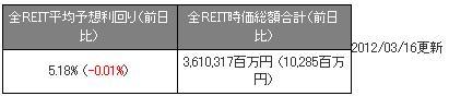 全J-REIT120316