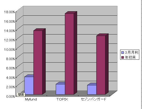 201203成績