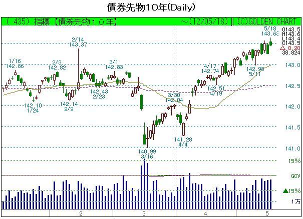 債券先物201205