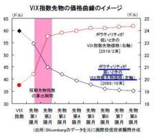 VIX指数先物価格曲線のイメージ
