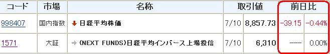 20120710日経インバース比較