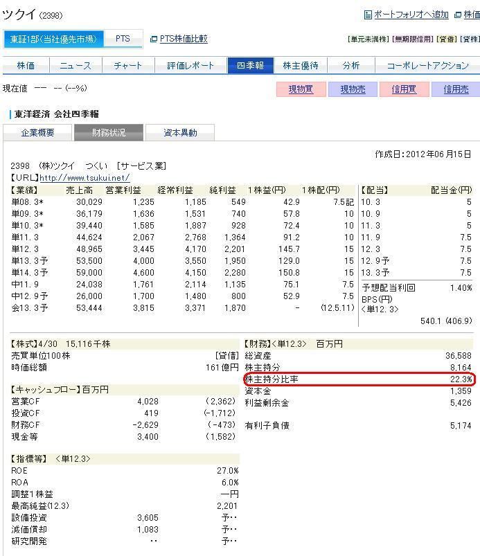 20120815ツクイ財務状況