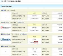 20120824立会外分売