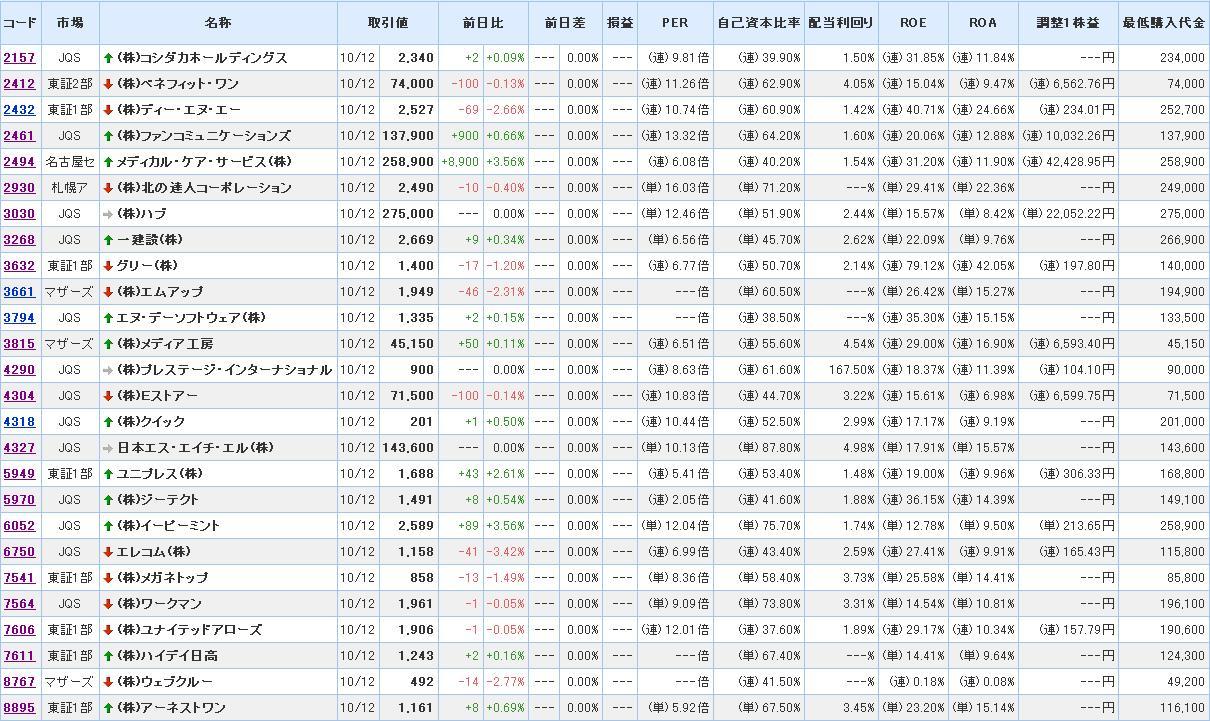 20121012有望株