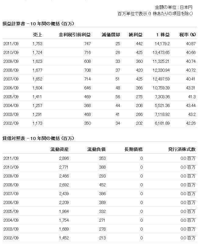20121012日本SHL10年