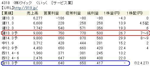 20121102(株)クイック 四季報